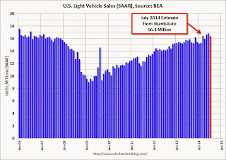 U.S. Light Vehicle Sales decline to 16.4 million annual rate in July