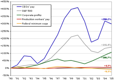 CEO compensation over the years