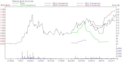 Transcend Services Stock Chart