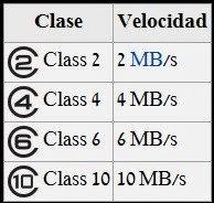 clases de memoria SD