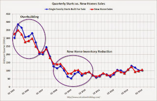 New Home Sales and Housing Starts
