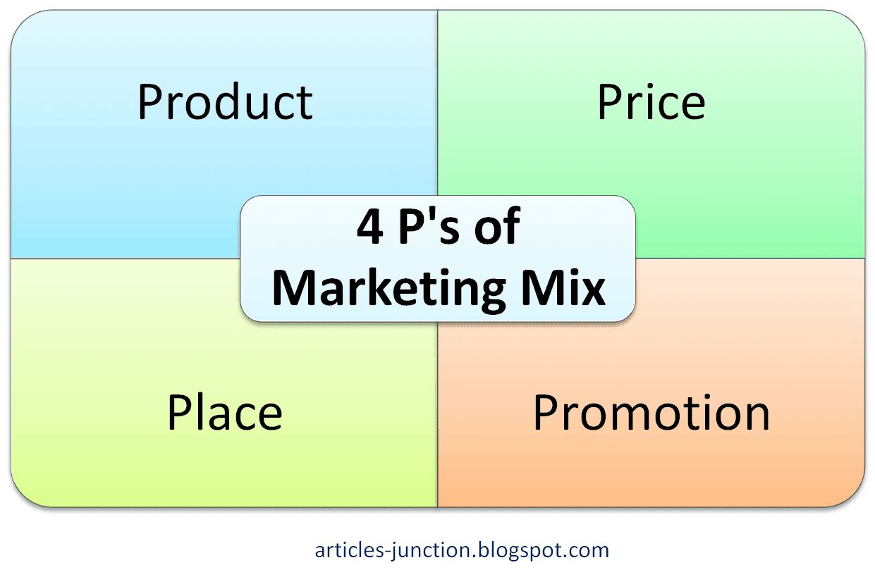 marketing mix essay 4