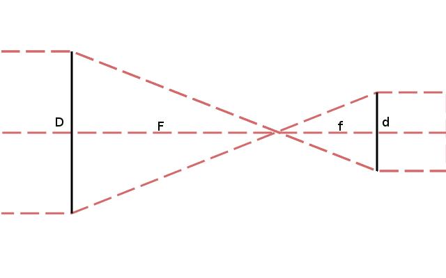 Оптическая схема Кеплера