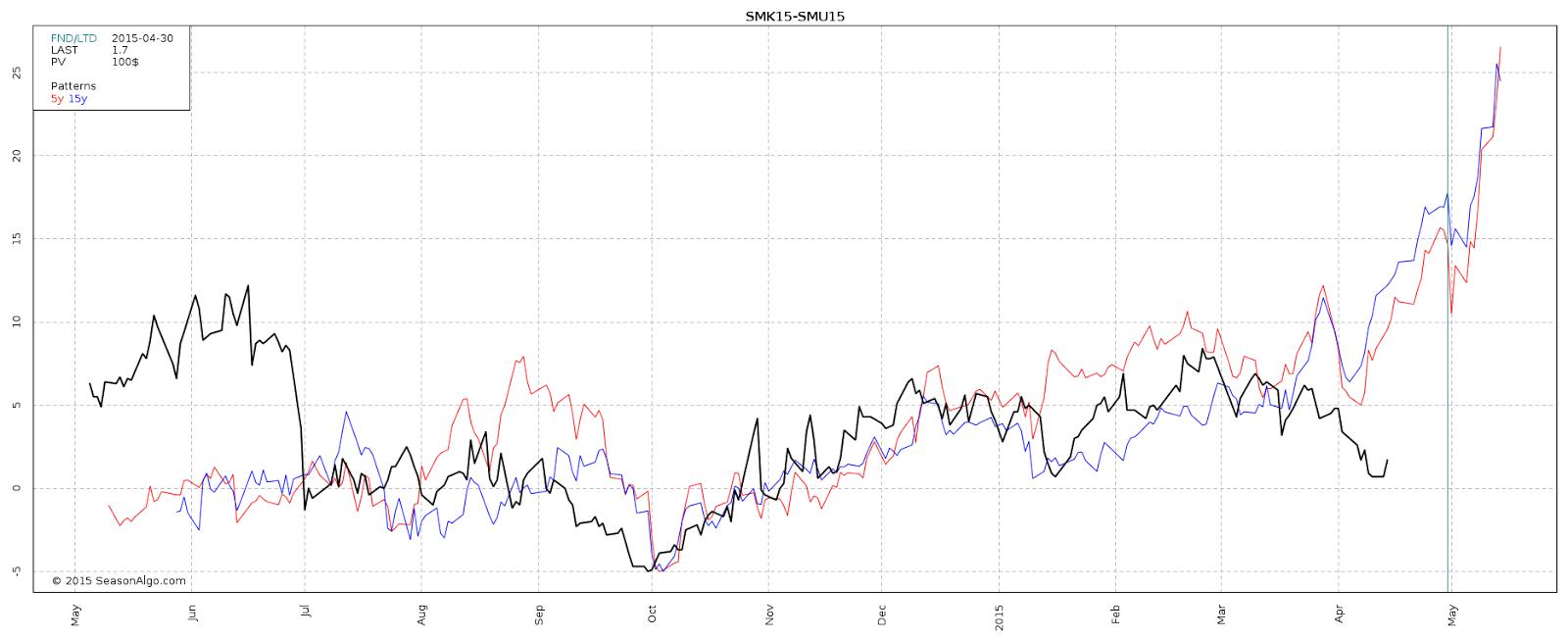 Futures Spread chart SeasonAlgo
