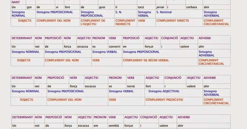 Tot de català: QUADRES de categories, sintagmes i funcions ...