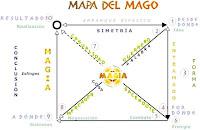 Los 11 Pasos de la Magia - jose Luis Parise