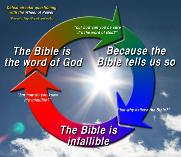 Image result for circular argument bible