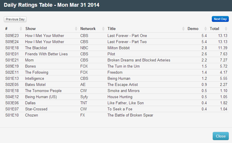 Final Adjusted TV Ratings for Monday 31st March 2014