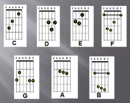 Musik - Lirik lagu+chord gitar: Chords Gitar