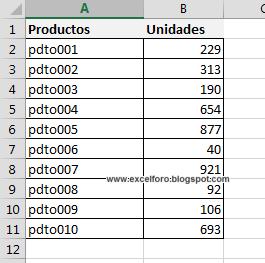 El principio de Pareto con tablas dinámicas en Excel.