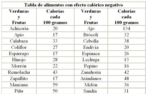 Vida completa las calor as negativas - Lista de calorias de los alimentos ...