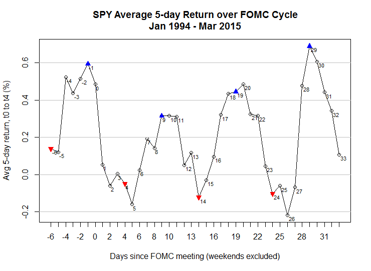 FOMC Cycle Trading Strategy in Quantstrat