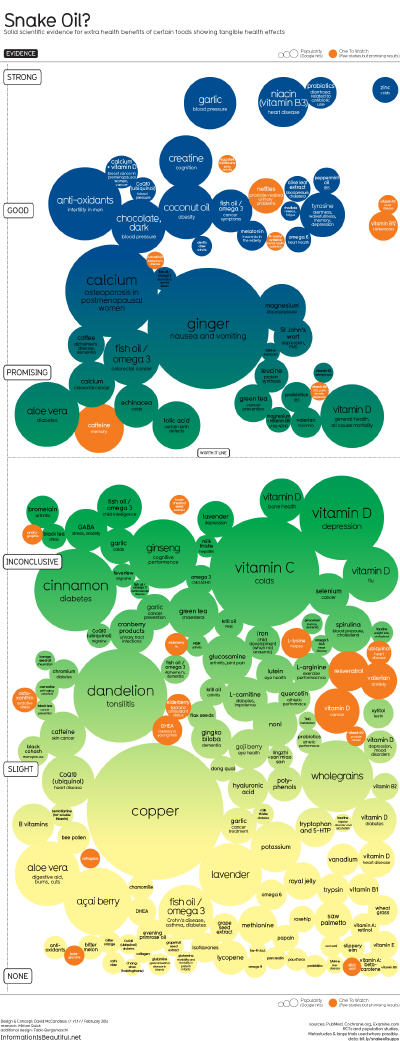http://infobeautiful3.s3.amazonaws.com/2014/02/1276_snake_oil_supplements_Feb141.png