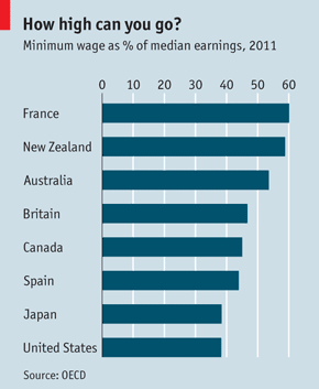 minimum wage as percentage of median earnings 2011