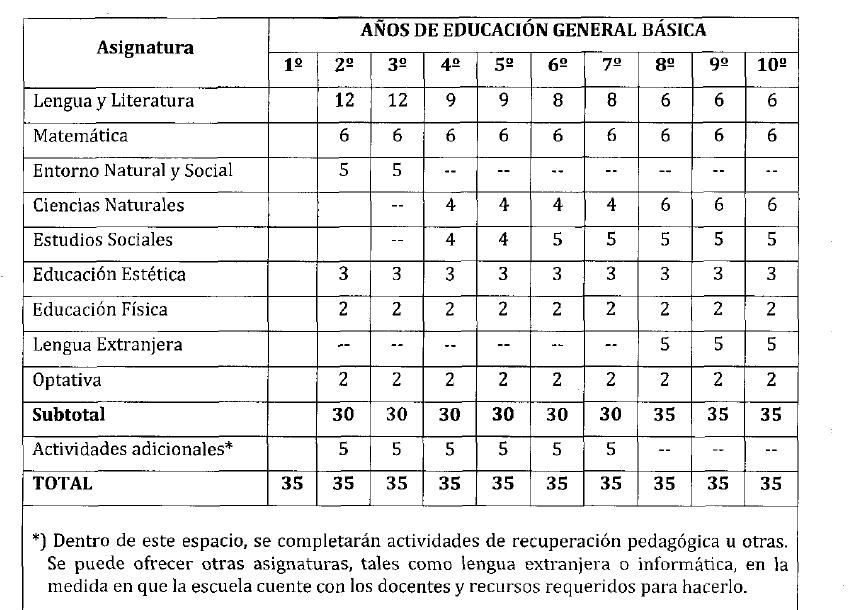 Malla Curricular 2016 2017 De Ecuador