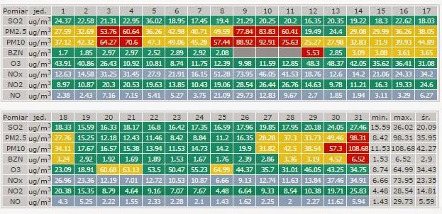 grudzien 2014 powietrze monitoring mielec tabela