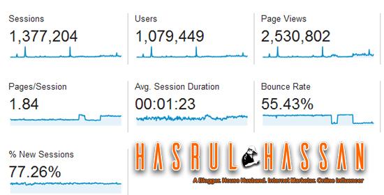 Statistik blog jumlah hits pada tahun 2014