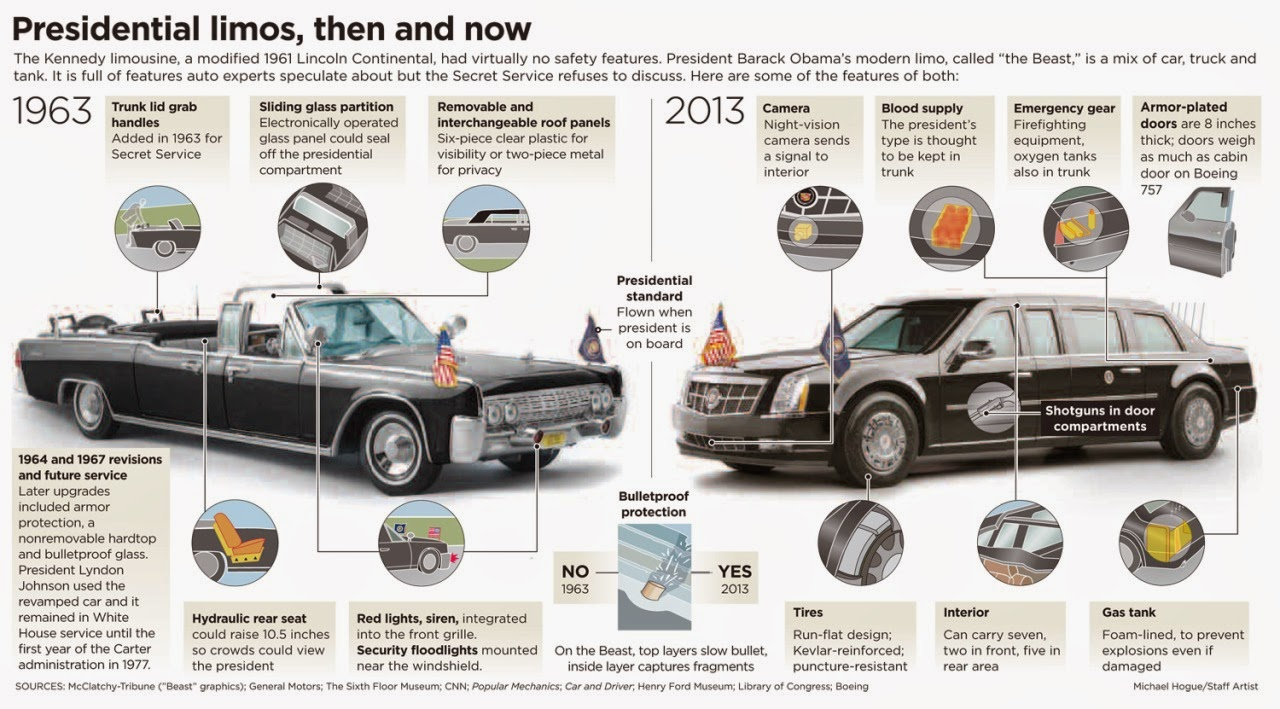 presidential limos comparing presidential limos then and now. Black Bedroom Furniture Sets. Home Design Ideas