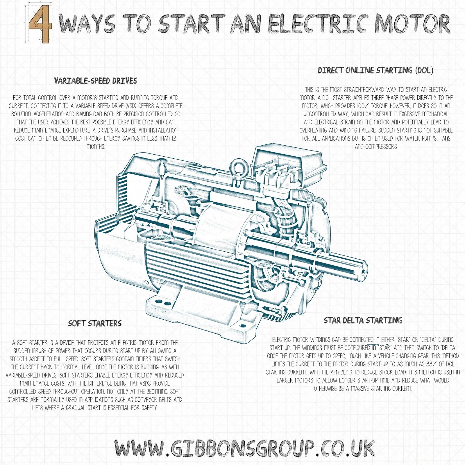 4 ways to start an electric motor - The Gibbons Group