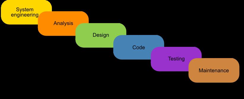 Software development life cycle sdlc modeles thenu 39 s blog for Sdlc waterfall model