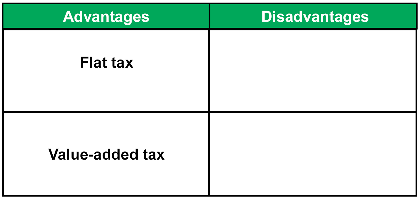 disadvantages of vat
