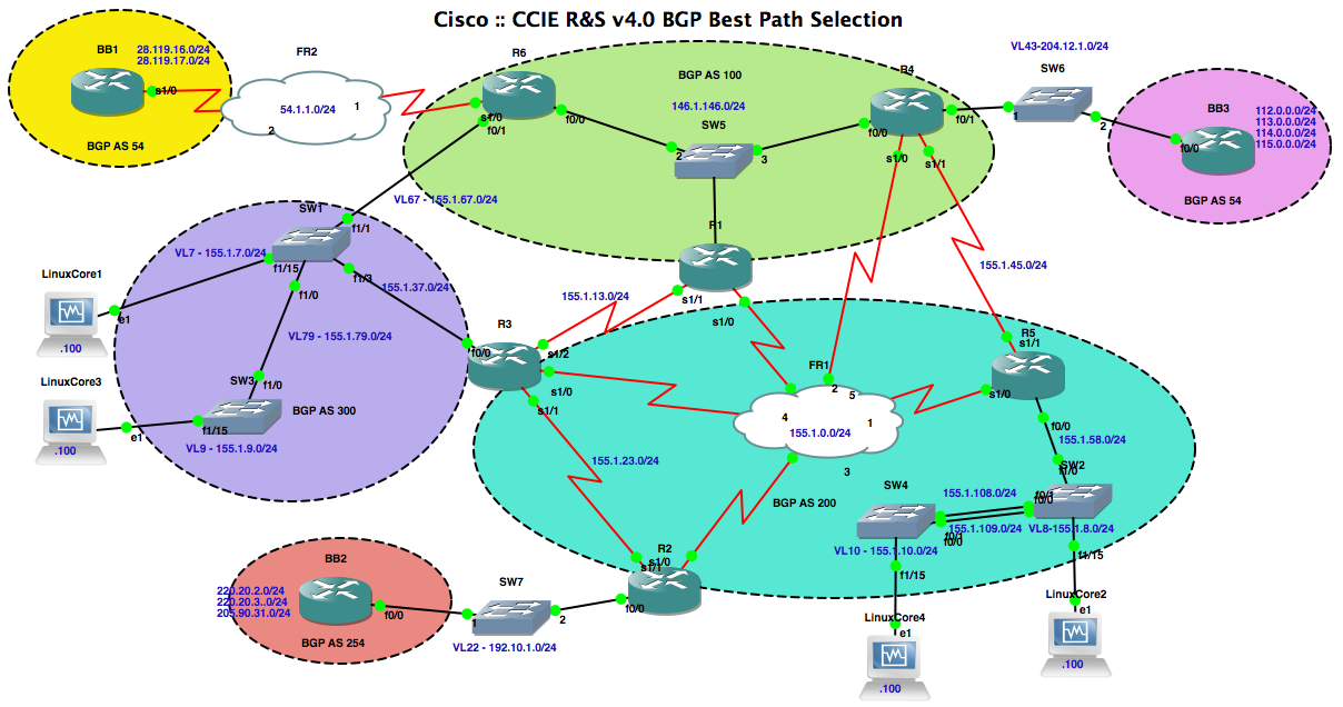 cisco case studies bgp Bgp4 case studies/tutorial sam halabi-cisco systems it is important to reset the neighbor connection in case any bgp.