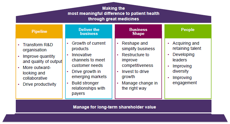 astrazeneca strategic business analysis