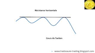 Qu'est-ce qu'une résistance en bourse Tutoriel analyse technique.