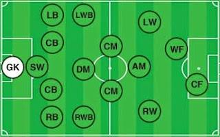 posisi pemain sepak bola (goalkeeper)
