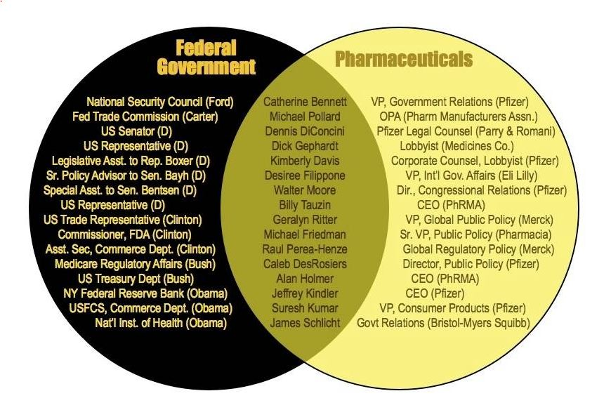Haywardecon blog just a high school economics teacher thats all nice venn diagrams showing the hazards of the relationship between the federally regulated and the federal regulators who regulate them ccuart Choice Image