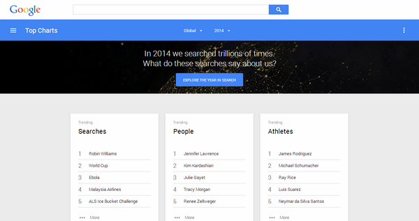 Google Reveals Top Trillions of Searches in The Year 2014