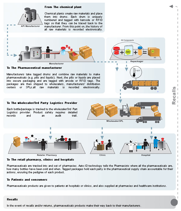 supply chain management process at nike Supply chain infrastructure supply chain negotiations  with information on how nike carries out is supply chain operations  nike's corporate management has .