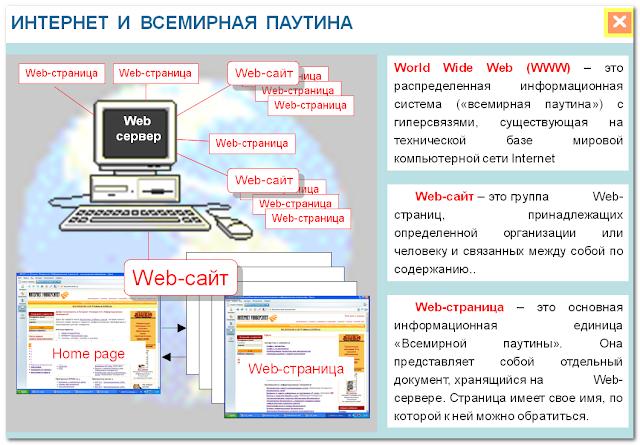 Интернет и всемирная паутина