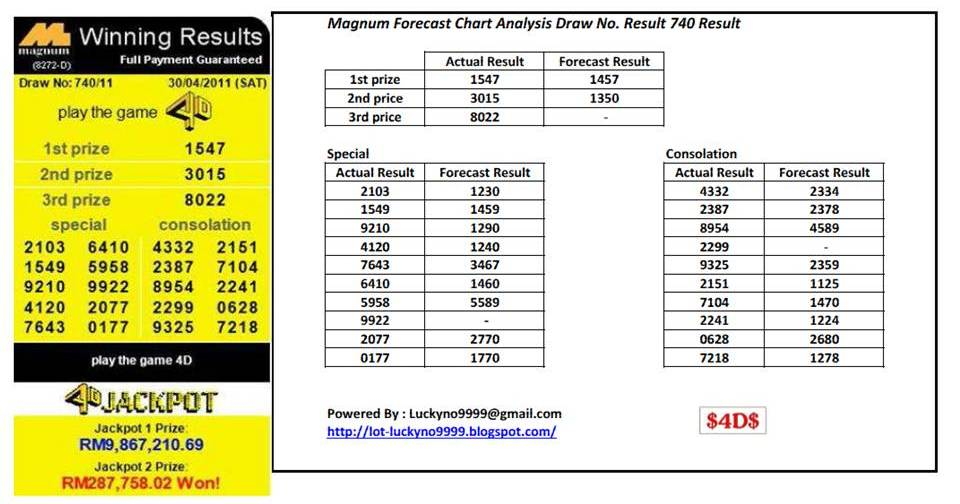 Magnum Forecast Chart Analysis Draw no. 740 Result