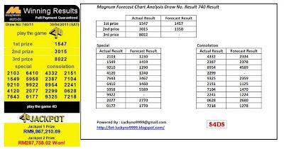 Forecast Chart