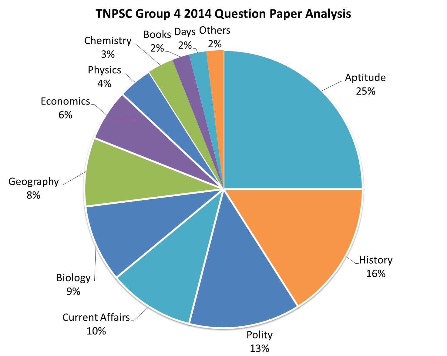 Tnpsc group 4 general studies section wise analysis