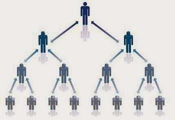 Cara Bisnis MLM Modal 10 Ribu dapat 60 Juta