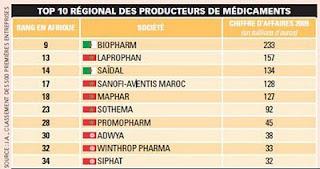 Maghreb Top 10 régional des producteurs de médicaments chiffres d'affaires 2009