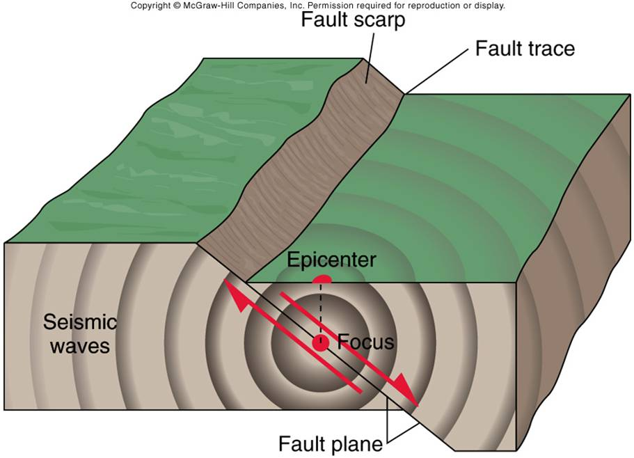Earthquake A Natural Disaster Engineersdaily Free Engineering