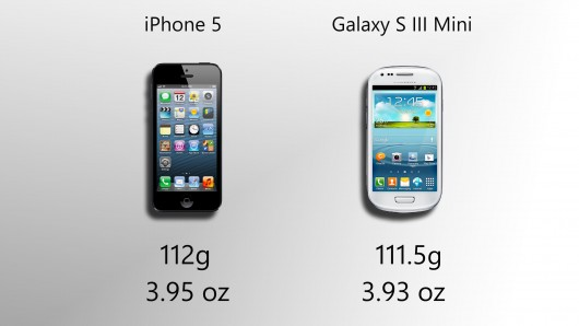 Galaxy S3 Mini vs iPhone 5 Weight Comparison