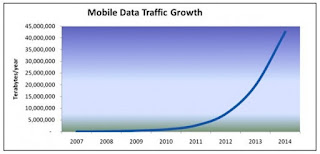 mobile data traffic