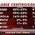 Ultimo sondaggio SWG sulle primarie del centrosinistra