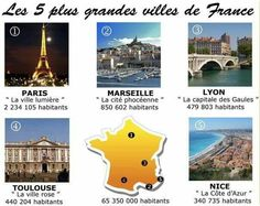 Can you name some cities in France?