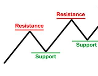 Gambar Cara membuat support dan resistance