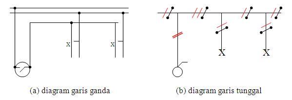 Teknokastik dasar teknik instalasi listrik untuk teknisi komputer gambar 2 diagram garis ganda dan garis tunggal ccuart Images