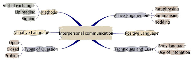 the principles of effective interpersonal communication 7 principles of communications engage your audiences reference: herta murphy, herber hildebrandt and jane thomas principles of effective communication.