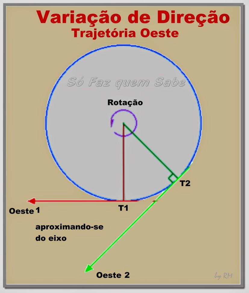 Variação da direção de um objeto em trajetória rumo oeste - aproxima-se do eixo