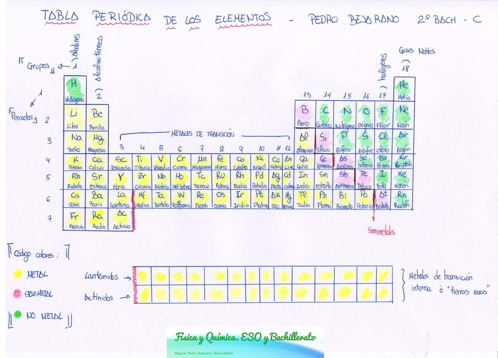 Fsica y qumica eso y bachillerato tabla peridica de los elementos para comenzar os dejo la tabla peridica que hay que sabrsela ya posteriormente la ampliaremos con las valencias y estados de oxidacin urtaz Images