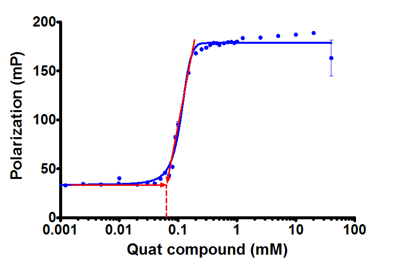 determination of critical micelle concentration Abstract: there is an ongoing need for methods to measure the critical micelle concentration (cmc) of surfactants, which are commonly used in household products like soap and detergent.