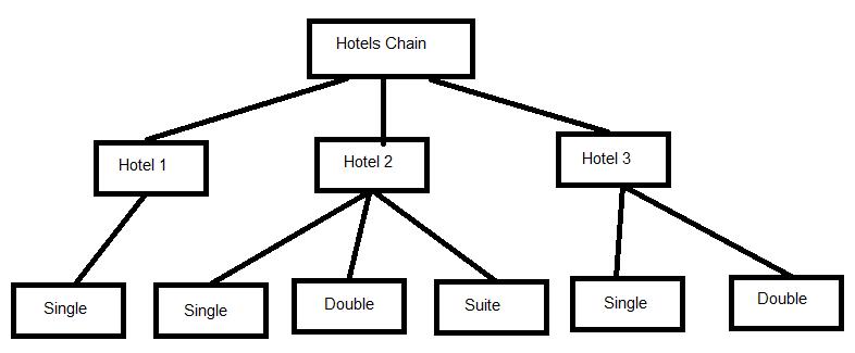Design patterns series 14 composite pattern me dev for Designhotel definition